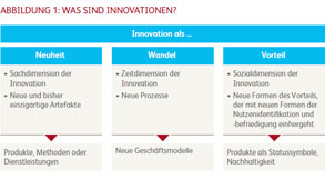 Innovationsradar Handel